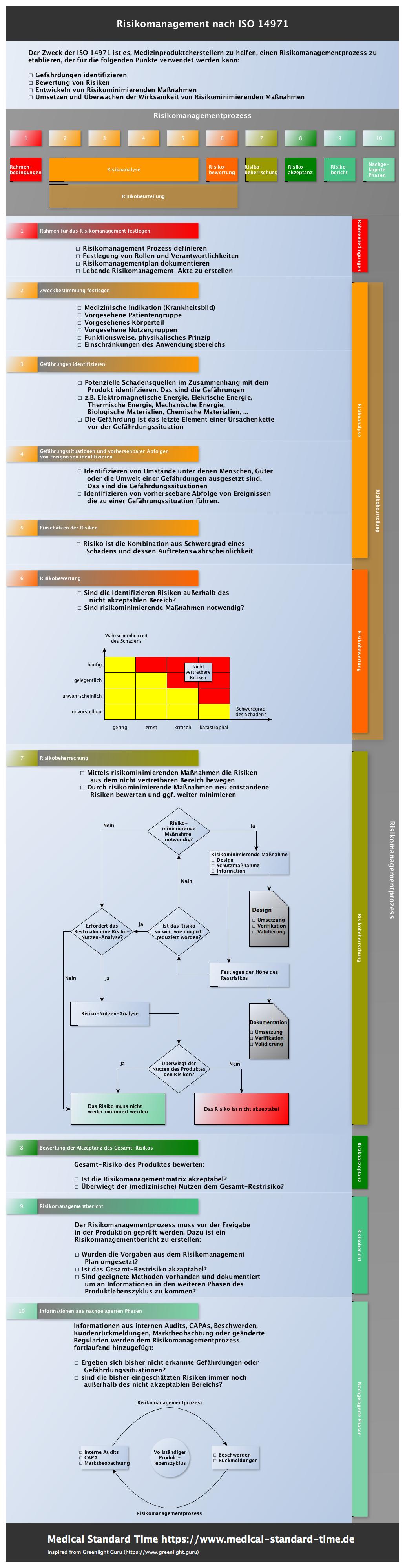 Risikomanagement-Übersicht