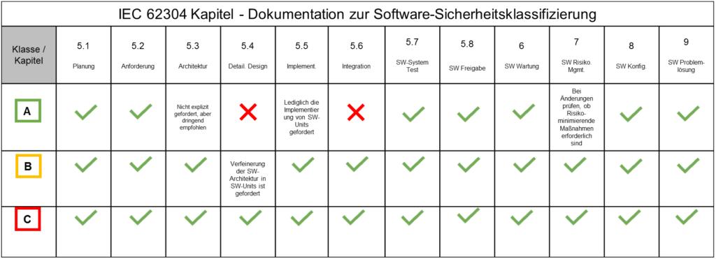 Dokumentation anhand der Software-Sicherheitsklasse